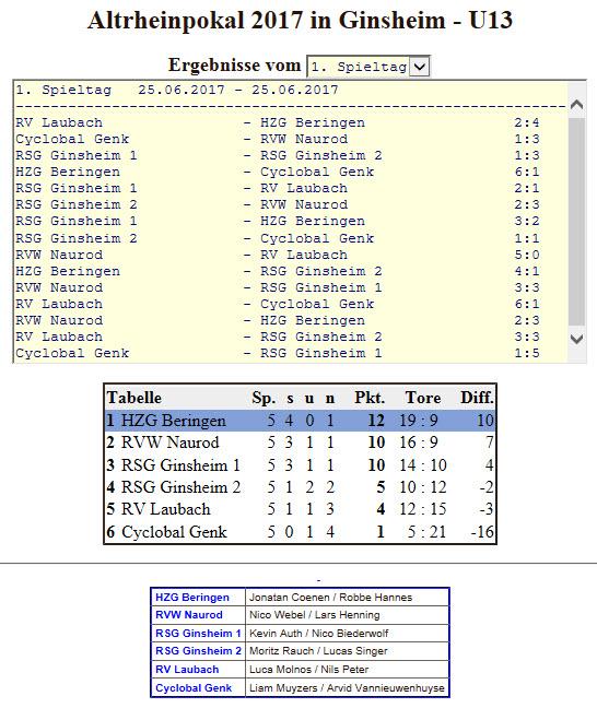 170625_U13 Turnier Ginsheim Spielfolge